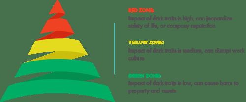 Three Zones of Dark Personality